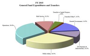 Expenditures FY15