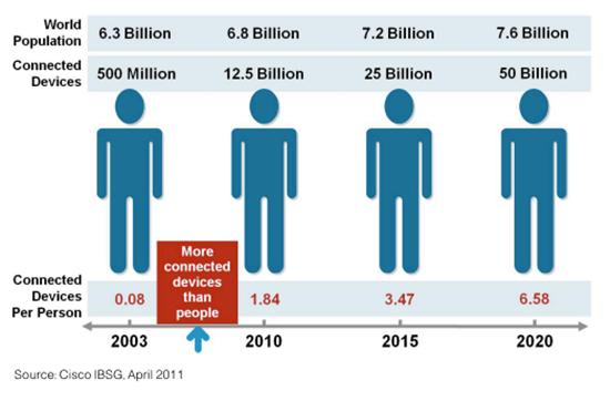 Number of IoT - Cisco